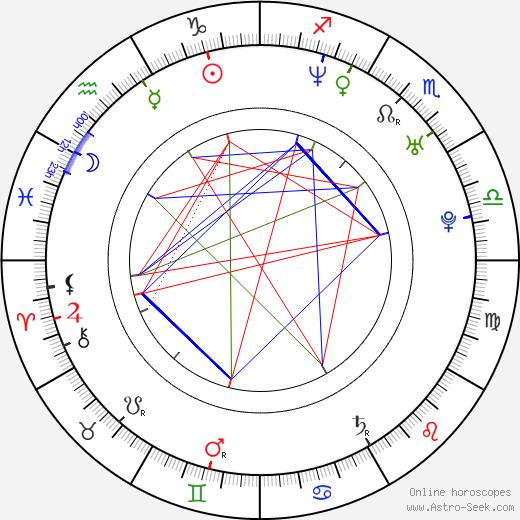 Magdalena Kacprzak день рождения гороскоп, Magdalena Kacprzak Натальная карта онлайн