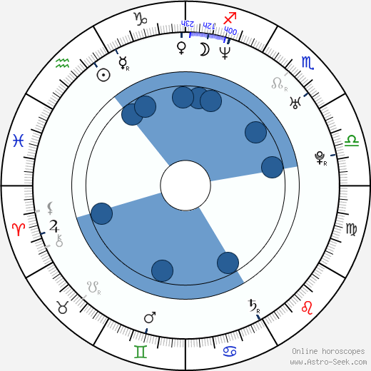 Marcin Bortkiewicz horoscope, astrology, sign, zodiac, date of birth, instagram