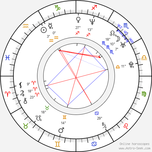 Martin Hrebeň birth chart, biography, wikipedia 2018, 2019