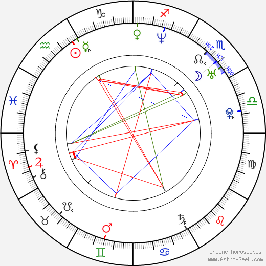 Martin Hrebeň astro natal birth chart, Martin Hrebeň horoscope, astrology