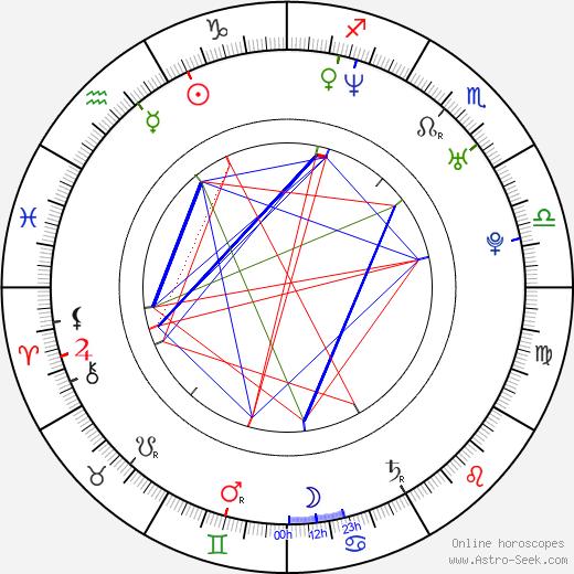 Meredith Bishop birth chart, Meredith Bishop astro natal horoscope, astrology