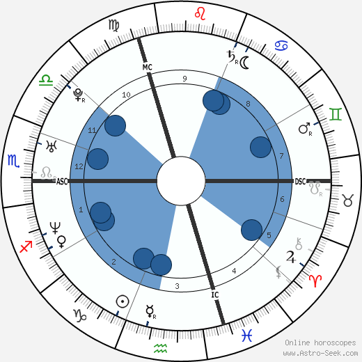 Miguel Martínez wikipedia, horoscope, astrology, instagram