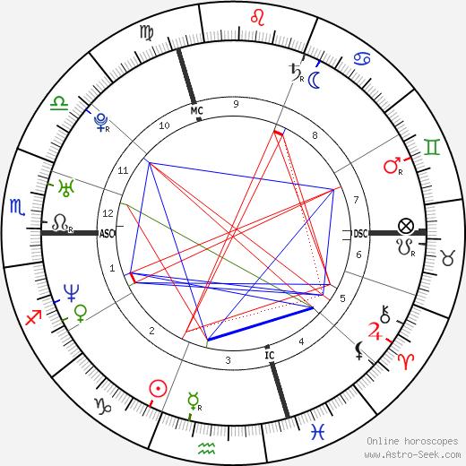 Miguel Martínez astro natal birth chart, Miguel Martínez horoscope, astrology