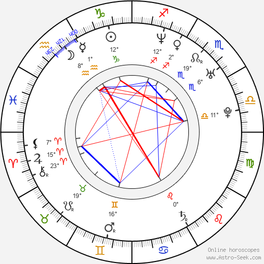 Nicholas Gonzalez birth chart, biography, wikipedia 2019, 2020