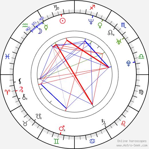 Nicholas Gonzalez astro natal birth chart, Nicholas Gonzalez horoscope, astrology