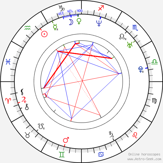 Nicole Abramson birth chart, Nicole Abramson astro natal horoscope, astrology