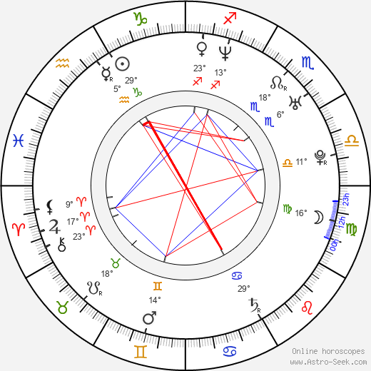 Paula Lobo Antunes birth chart, biography, wikipedia 2019, 2020