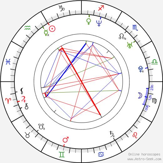 Paula Lobo Antunes birth chart, Paula Lobo Antunes astro natal horoscope, astrology