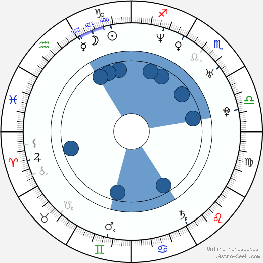 Paz Vega wikipedia, horoscope, astrology, instagram