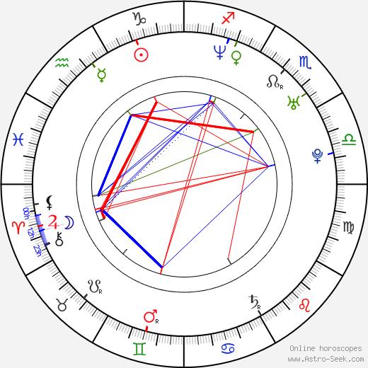 Phil Claydon astro natal birth chart, Phil Claydon horoscope, astrology