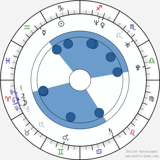 Radek Bonk wikipedia, horoscope, astrology, instagram