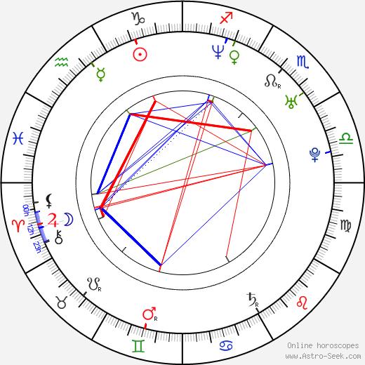 Радек Бонк Radek Bonk день рождения гороскоп, Radek Bonk Натальная карта онлайн