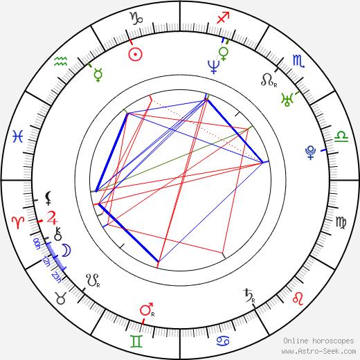 Remy Bonjasky birth chart, Remy Bonjasky astro natal horoscope, astrology