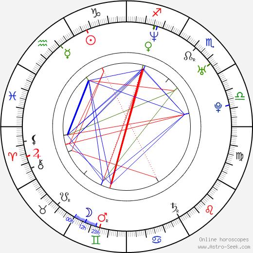 Ross McCall astro natal birth chart, Ross McCall horoscope, astrology