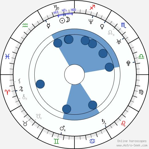 Tabitha Wady wikipedia, horoscope, astrology, instagram