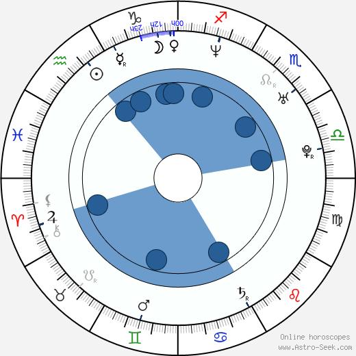 Tim T. Cunningham wikipedia, horoscope, astrology, instagram
