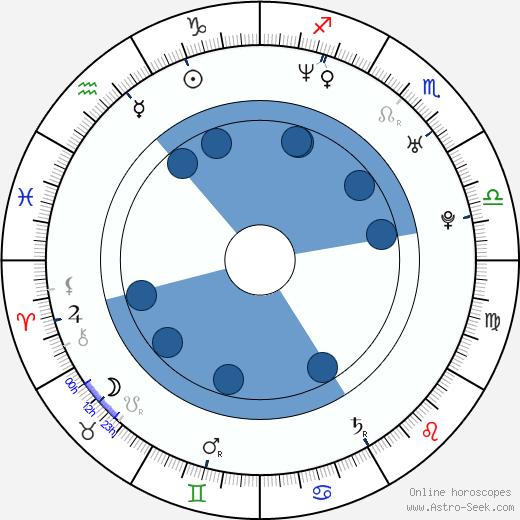 Tomáš Holubec wikipedia, horoscope, astrology, instagram