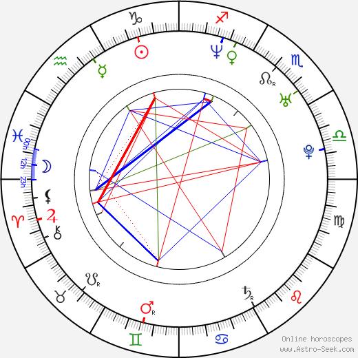 Tyron Leitso tema natale, oroscopo, Tyron Leitso oroscopi gratuiti, astrologia