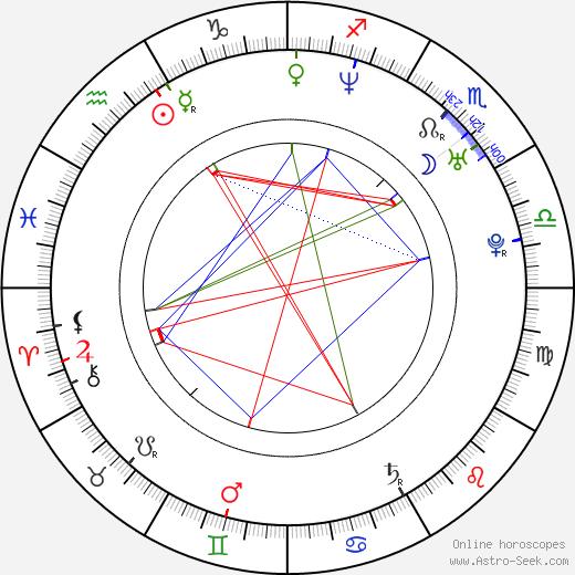 Victoria Sanchez день рождения гороскоп, Victoria Sanchez Натальная карта онлайн