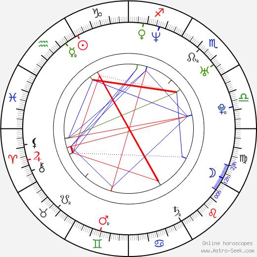 William Watkins birth chart, William Watkins astro natal horoscope, astrology