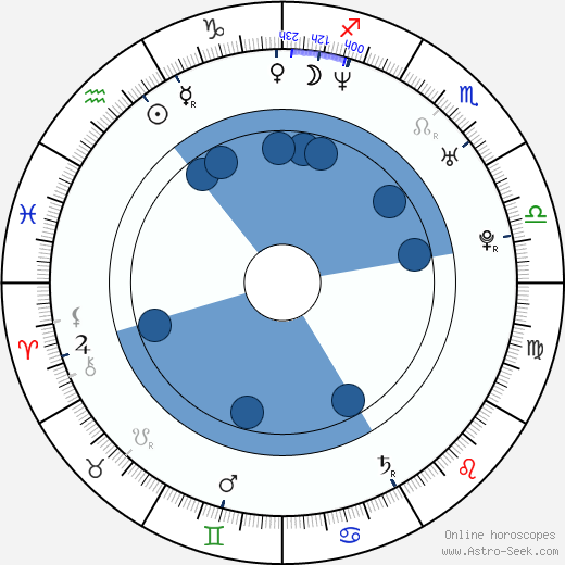 Wojciech Klata wikipedia, horoscope, astrology, instagram