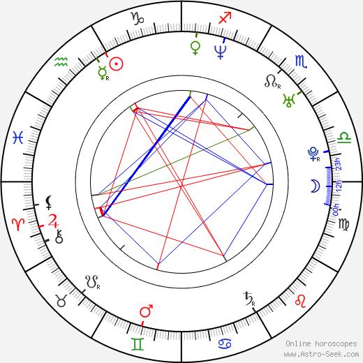 Zbigniew Bzymek tema natale, oroscopo, Zbigniew Bzymek oroscopi gratuiti, astrologia