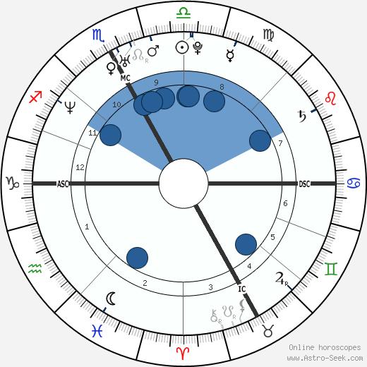 Alessandra Sublet wikipedia, horoscope, astrology, instagram