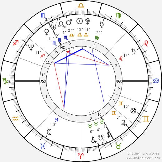 Alessandra Sublet birth chart, biography, wikipedia 2020, 2021