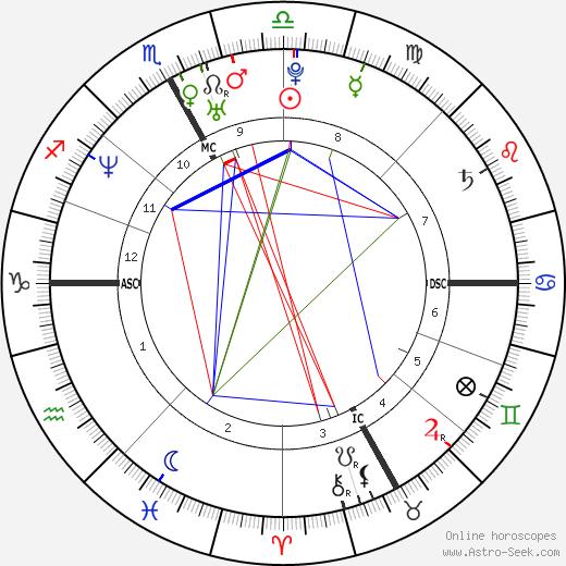 Alessandra Sublet birth chart, Alessandra Sublet astro natal horoscope, astrology