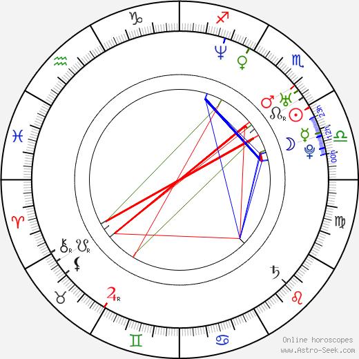 Alexander Abt tema natale, oroscopo, Alexander Abt oroscopi gratuiti, astrologia