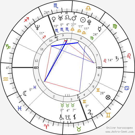 Alicia Silverstone birth chart, biography, wikipedia 2018, 2019