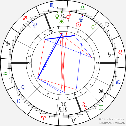 Alicia Silverstone astro natal birth chart, Alicia Silverstone horoscope, astrology