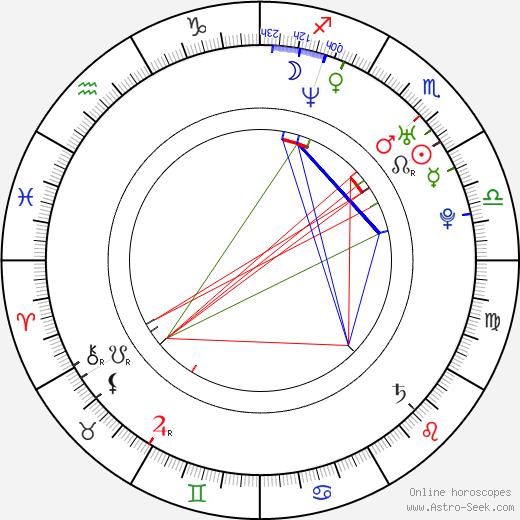 Amadu Mamadakov astro natal birth chart, Amadu Mamadakov horoscope, astrology