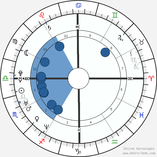 Arban Severin wikipedia, horoscope, astrology, instagram