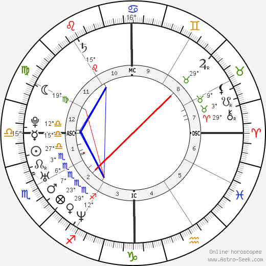 Arban Severin birth chart, biography, wikipedia 2017, 2018