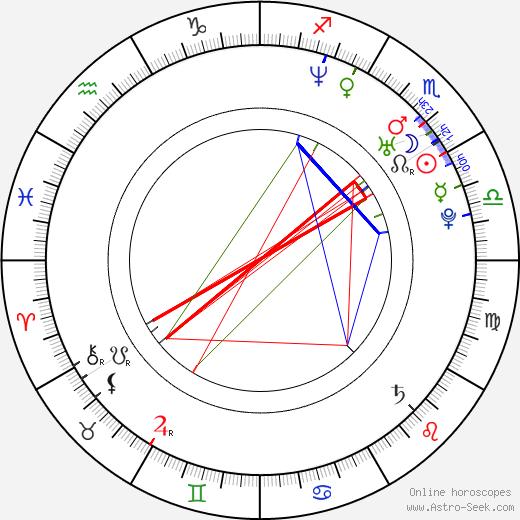 Кэт Дили Cat Deeley день рождения гороскоп, Cat Deeley Натальная карта онлайн