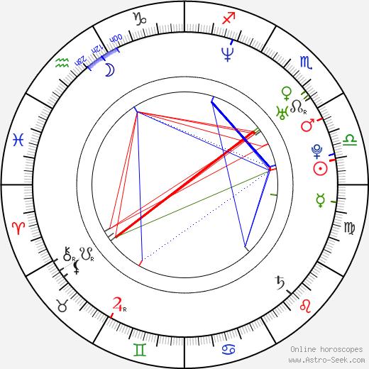 Cemal Hünal birth chart, Cemal Hünal astro natal horoscope, astrology