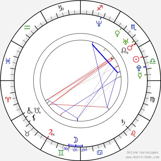 Chen Chang tema natale, oroscopo, Chen Chang oroscopi gratuiti, astrologia