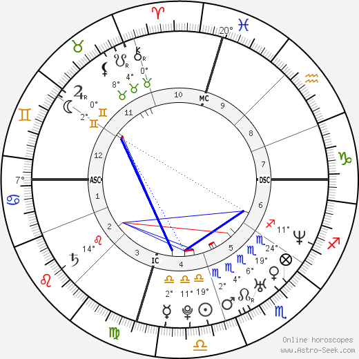 Emily Deschanel birth chart, biography, wikipedia 2018, 2019