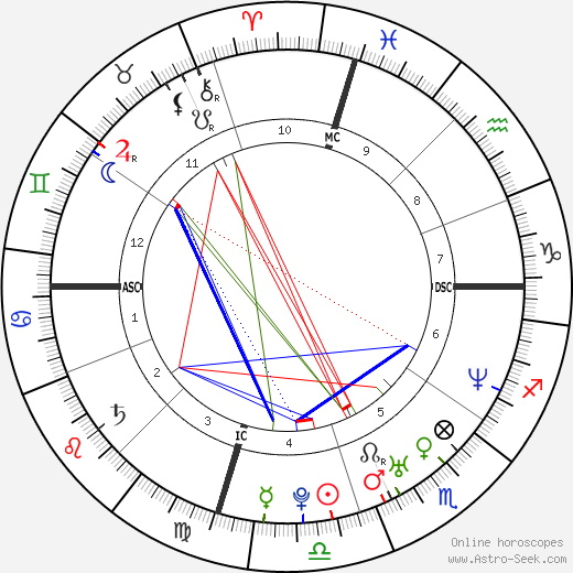 Emily Deschanel astro natal birth chart, Emily Deschanel horoscope, astrology
