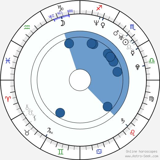 Emma Salokoski wikipedia, horoscope, astrology, instagram