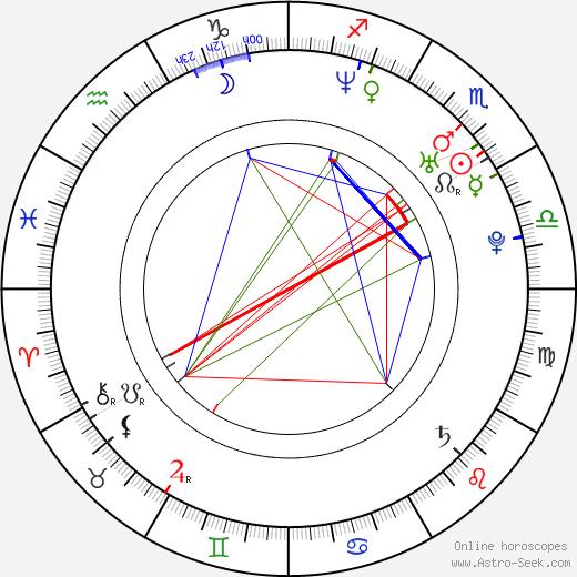 Emma Salokoski birth chart, Emma Salokoski astro natal horoscope, astrology