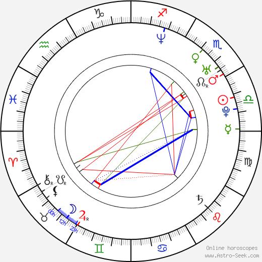 Gabriele Greco день рождения гороскоп, Gabriele Greco Натальная карта онлайн