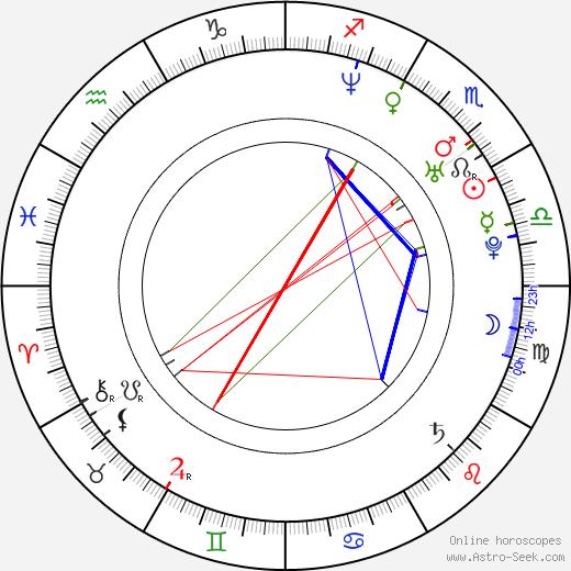 Hasan Karacadag день рождения гороскоп, Hasan Karacadag Натальная карта онлайн