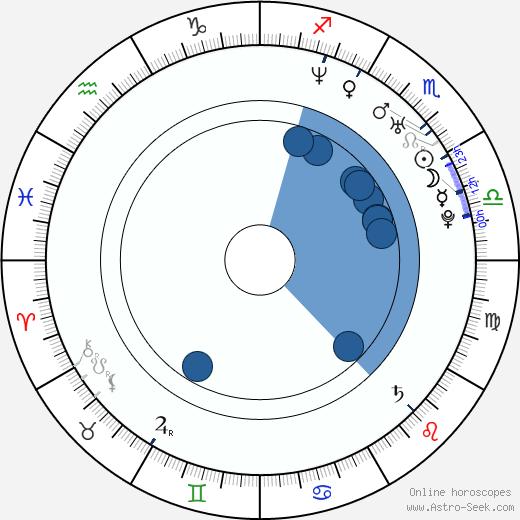 Helen Swedin wikipedia, horoscope, astrology, instagram