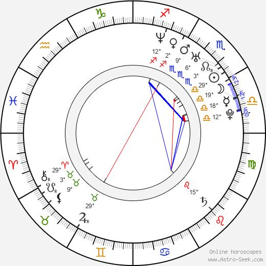 Helen Swedin birth chart, biography, wikipedia 2020, 2021