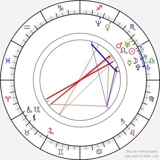 Helen Swedin birth chart, Helen Swedin astro natal horoscope, astrology