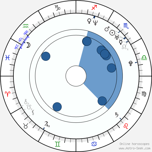 Jamison Yang wikipedia, horoscope, astrology, instagram