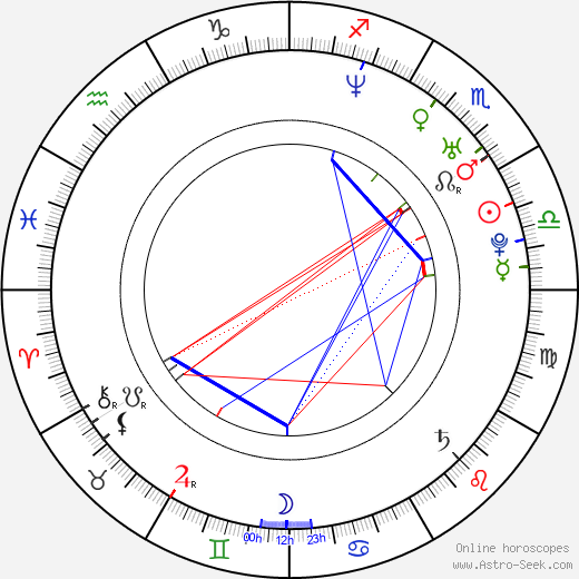 Jan Drobný astro natal birth chart, Jan Drobný horoscope, astrology