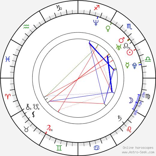 Joy Bryant astro natal birth chart, Joy Bryant horoscope, astrology